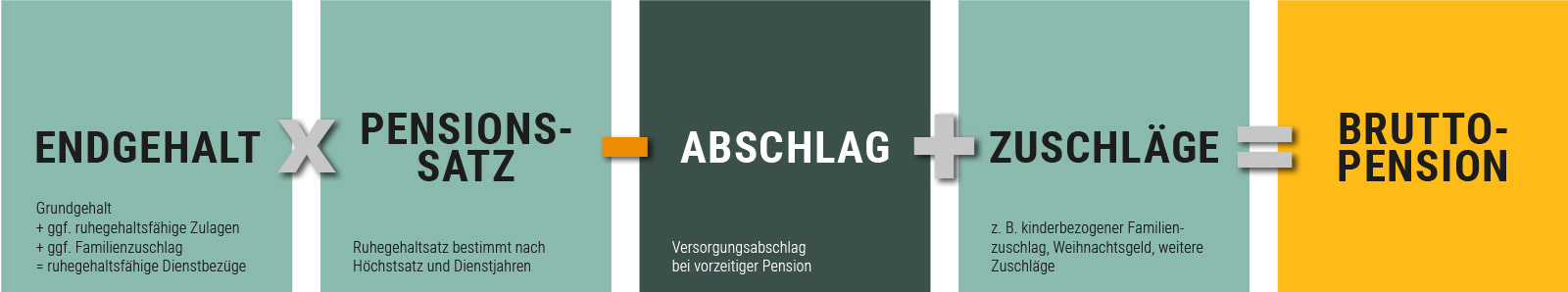 berechnung pension